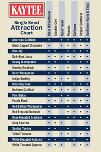 Kaytee Bird Seed Attraction Chart
